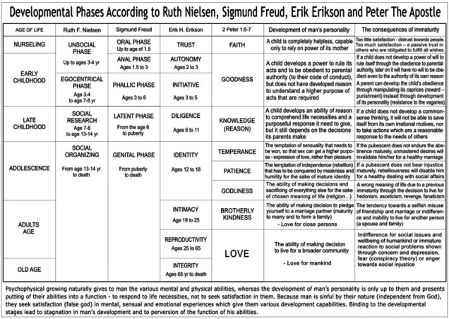 compare and contrast sigmund freud and erik erikson essay Free coursework on a comparison of piaget freud and erikson from essayukcom, the uk essays company for essay, dissertation and coursework writing.