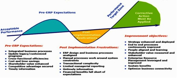 Enterprise resources planning erp implementation essay