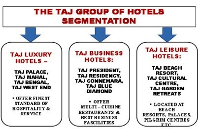 Can asian hotels brand strategy